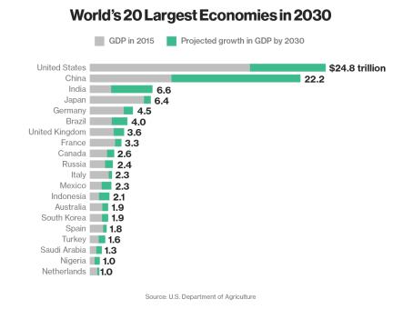 20-largest-economies